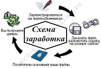 Заработок в интернет на файлообменниках
